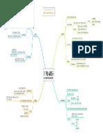 os_3_pilares_do_empreendedorismo_mapa mental.pdf
