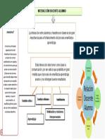 MAPA CONCEPTUAL PRACTICAS DE OBSERVACIÓN