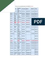 Application Vehicle List.pdf