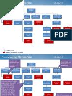Estructura dirección planeación 13feb12.pptx