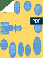 mapa mental fase 2