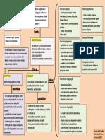 Apoptose e Necrose, mapa mental