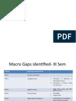 Microleveland Macrolevelgaps.pptx