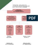 Struktur Organisasi Kelas V
