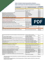 propuesta de evidencias COMUNICACION Y LITERATURA