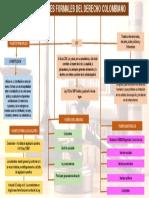 DERECHO FUENTES FORMALES