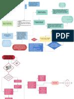 Flujograma Sobre La Evaluación Del Examen Médico Ocupacional