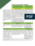 PROCESOS DIDÁCTICOS DE CIENCIA Y AMBIENTE.docx