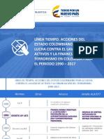 evolucion_normativa_lavado_activos_1990-2017