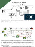 Estructura Típica de una red Telefónica