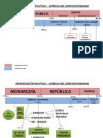 PERIODIZACIÓN POLÍTICA – JURÍDICA DEL DERECHO ROMANO (2)