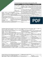 Cuadro Comparativo de la Formación Docente entre Honduras, Brasil, Costa Rica y Chile