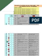 Load Factors IC