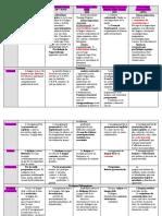 comparatif_methodologies.doc