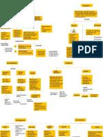 mapa conceptual -Teorias [Autoguardado]