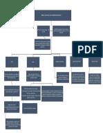 Mapa conceptual Régimen actual de la carrera administrativa General
