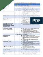 Factors Influencing Five forces