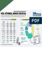 Las cifras de la automedicación en España