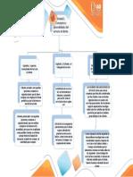 Grafica smartArt