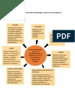 Esquema grafico del diseño metodológico usado en la investigación