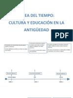Linea del tiempo Historia de la pedagogía.