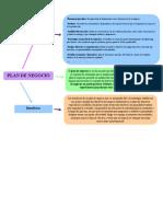 Mapa conceptual plan de negocio ACTIVIDAD 2.docx