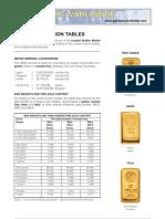 BI 3 Gold Conversion Tables