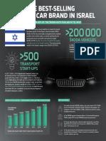 180530-Infographic-ŠKODA-AUTO-DigiLab-Israel-Ltd-starts-collaboration-with-Israeli-start-ups