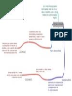 MAQUINAS_ASINCRONAS mapa mental andres veizaga guzman