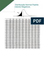 Tabela-z-para-área dinormal.pdf