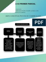 MAPA CONCEPTUAL PROCESO COMUNICACIÓN - MARCELO RIVERA.pdf