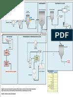 Diagrama P&ID DE LA PRODUCCION DE LECHE