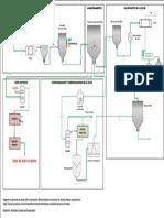 Diagrama P&ID optimatizacion de la leche