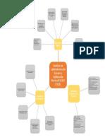 Mapa mental sobre requisitos legales, normativos, técnicos y de gestión