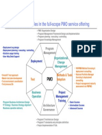 WWPMM-PMO offering overview