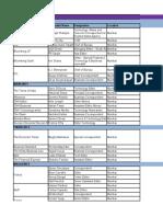 Tech media list