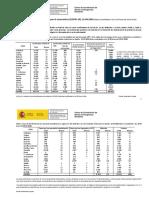 Actualizacion completa de los datos del coronavirus en España
