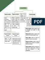 Unidad 2_Fase 3_Mapa Conceptual_Diagnóstico Psicologico