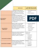 TIPOS DE DIAGNOSTICOS ESTRATEGICOS EMPRESARIALES ok