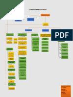 mapa conceptual administrati .. Admon Publica