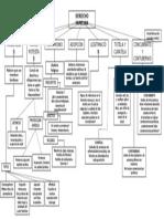 Mapa conceptual, Derecho familiar