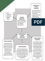Mapa conceptual sobre estructura organizacional y sus enfoques teoricos
