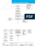 CASE5Acute-Lymphoblastic-Leukemia-Pathophysiology-Diagram