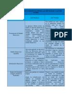 CUADRO COMPARATIVO DIFERENCIA ENTRE LAS NIIF PLENAS Y LAS NIIF PYMES