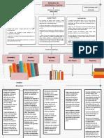 Mapa. Metodos y teorías del aprendizaje (CORRECCION)