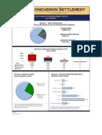 Concussion Settlement Claims Report - 4.20.2020