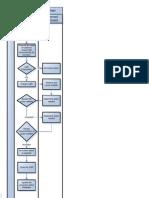 Corrective Action Control Flowchart