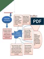 Diagrama de posibles soluciones.