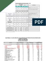 Exportaciones  Mayo  2014 -productos -destinos -mensual