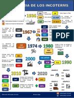 Historia de los Incoterms.pdf